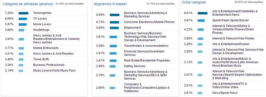 Relatório de Interesses do Google Analytics