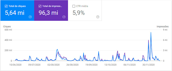 print do relatório de performance do Google Discover no Search Console