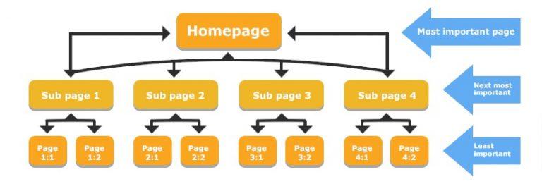 Hierarquia da linkagem interna do site.
